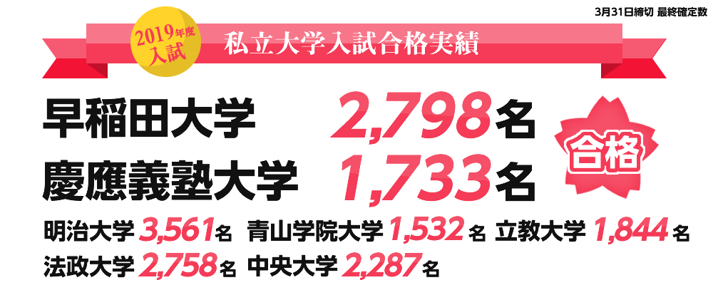私立大学の合格者数